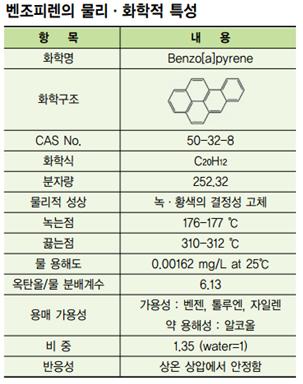 벤조피렌의 물리화학적 특성