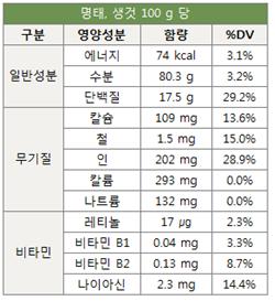 명태 영양성분